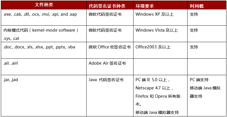 Symantec普通型代码签名证书