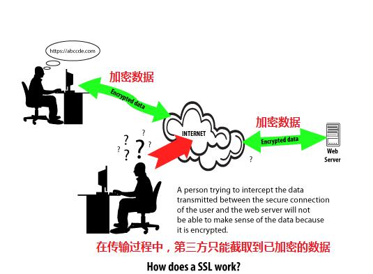 SSL连接如何保护数据安全